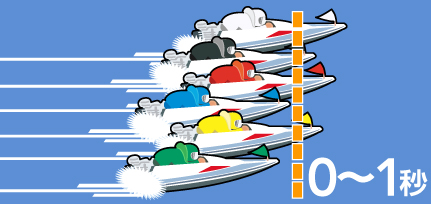 © BOAT RACE OFFICIAL WEB